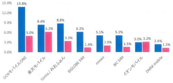 格安sim端末セットMVNO人気ランキング