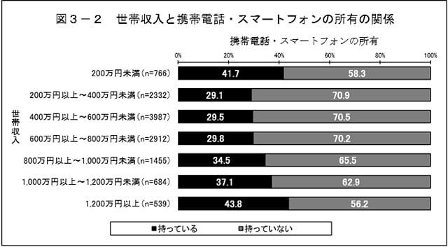 世帯年収別子供のスマホ所有率グラフ