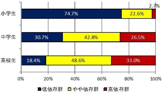 子供の携帯、スマホによるインターネット依存度グラフ
