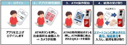 スマホ×セブン銀行ATMサービスの出金手順