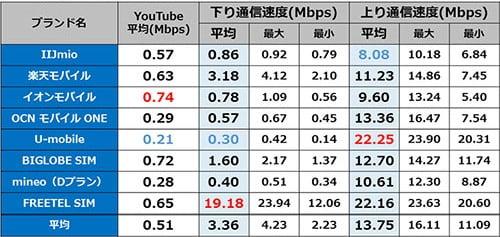 秋葉原駅 12時台の通信速度