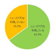 ニュースアプリ人気ランキング(MMD研究所調べ)