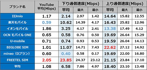 新宿駅 12時台の通信速度