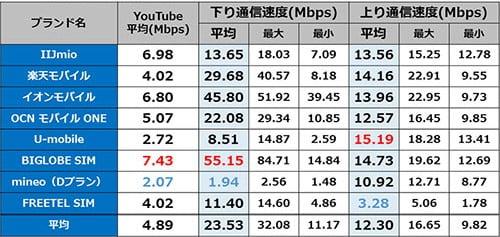 新宿 9時台の通信速度