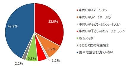 中学生のスマホ利用 所有率やトラブル発生状況について(MMD研究所調べ)