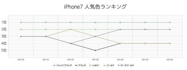 iPhone7人気色ランキンググラフ