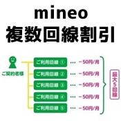 mineoで複数回線分SIMカード契約したとき、家族割、複数回線割ではどっちがいい?