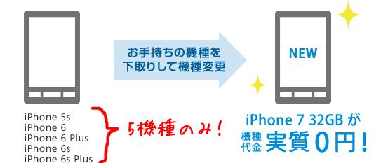 iPhone7を買う時「タダで機種変更キャンペーン」で対象となる端末