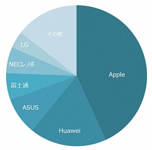 2016年上半期(4~9月) タブレット端末シェアランキング