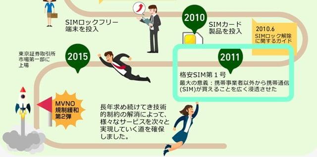ソフトバンクiPhoneがSIMロック解除なしで使える格安SIMが日本通信から登場!