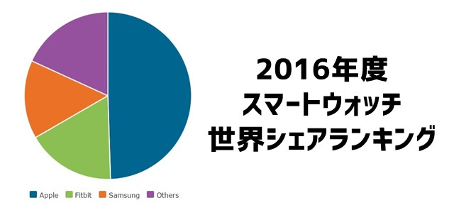 スマートウォッチの世界シェアランキング(2016年度)