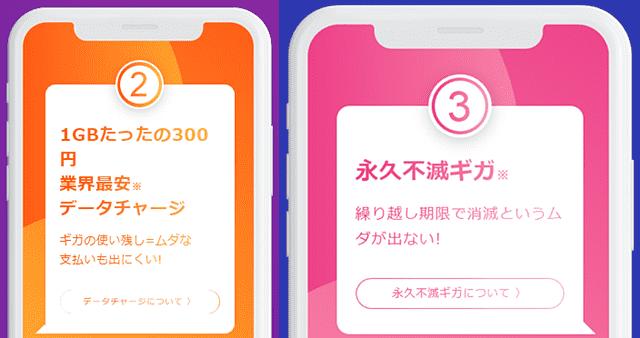 y.u.mobileは1GB300円でチャージ&期限なし